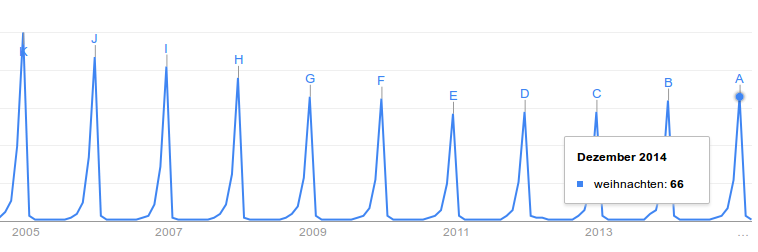 Interest history for the Event-Keyword: Christmas