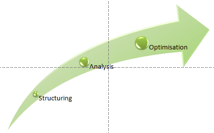 Structuring – Analysis – Optimisation