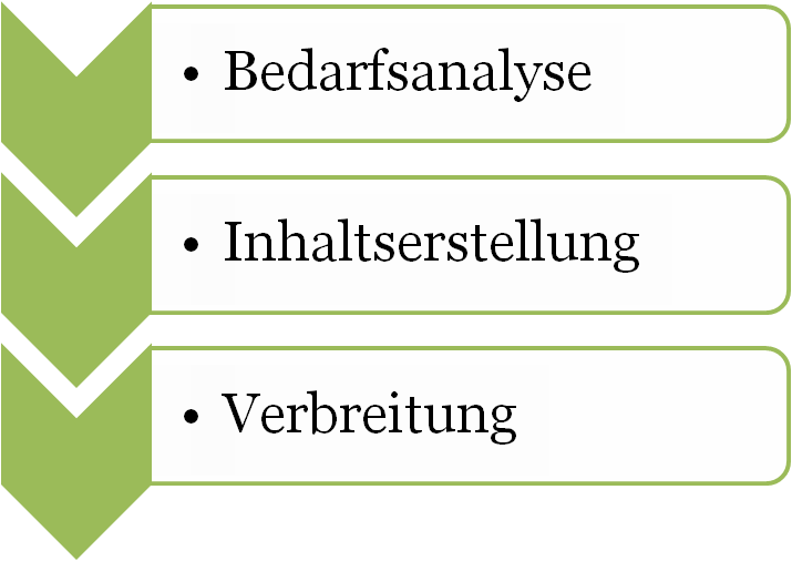 Tasks beim Content Marketing